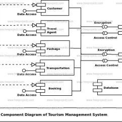 Uml Component Diagram Database Management Application Obd2a Wiring Tourism System | Freeprojectz