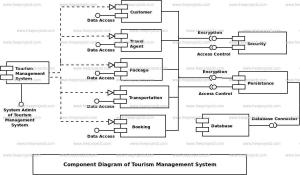Tourism Management System UML Diagram | FreeProjectz