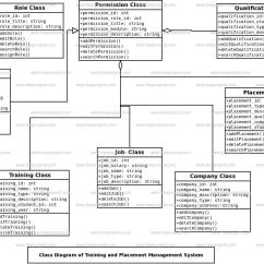 Course Management System Class Diagram Minn Kota Plug Wiring Training And Placement