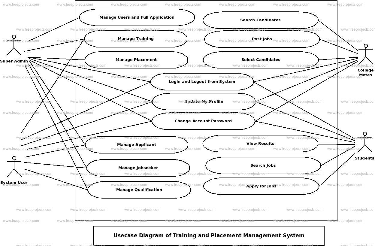 course management system class diagram micro usb power wiring training and placement use case