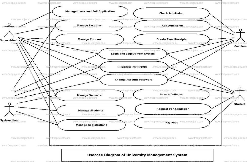 medium resolution of university management system use case diagram