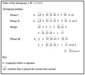 """Musical notation for """"Sijunjuang Lansek Manih"""""""