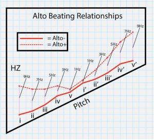Beating Relationships between Lightbulb Ensemble Alto Instruments