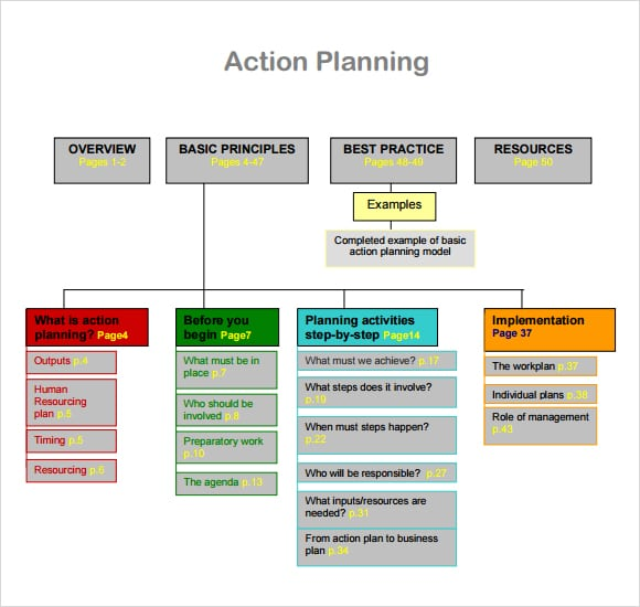 Free action plan templates formats examples in word excel for What is an action plan template