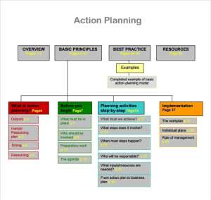 Action plan template chart and layout image 222