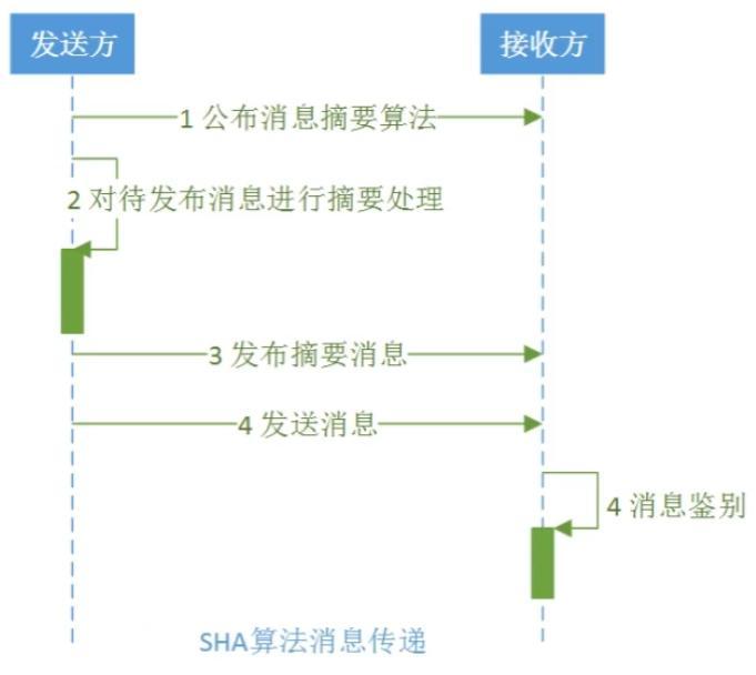 SHA算法Java實現 - 灰信網(軟件開發博客聚合)