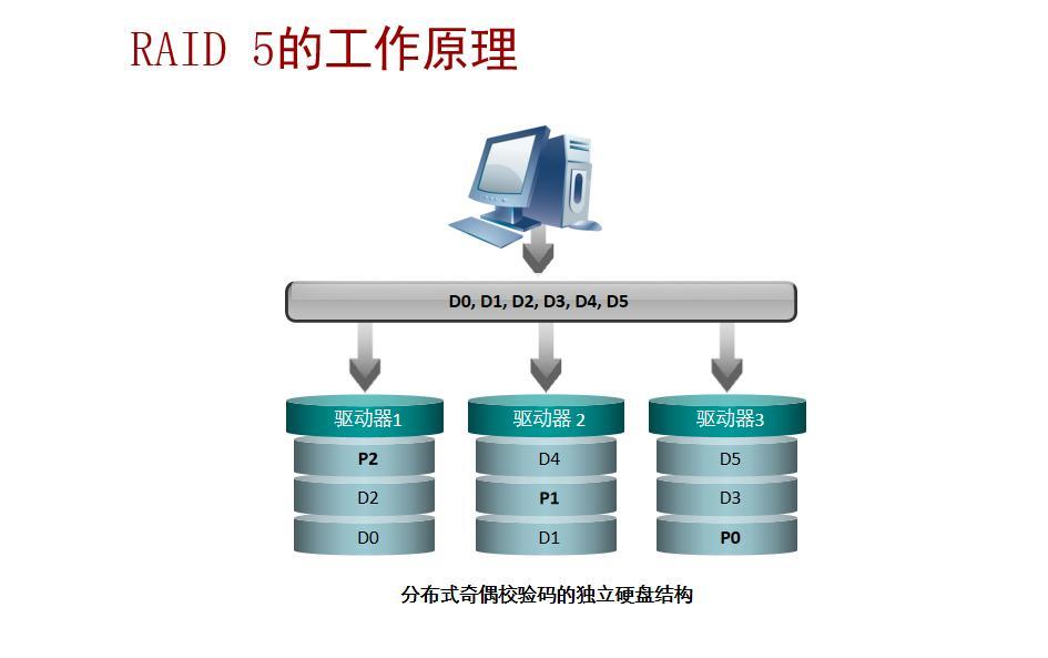 RAID磁盤陣列詳解與RAID組的創建 - 灰信網(軟件開發博客聚合)