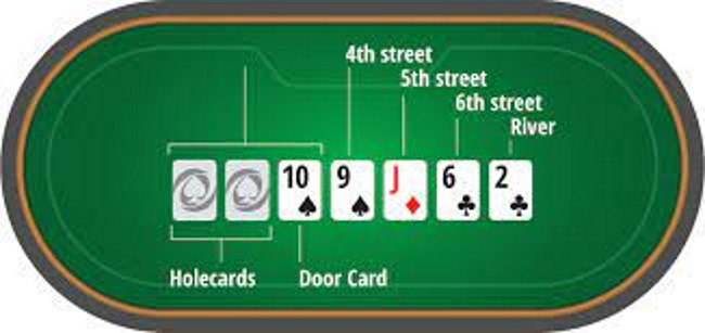 How to play the poker game 7-card Stud