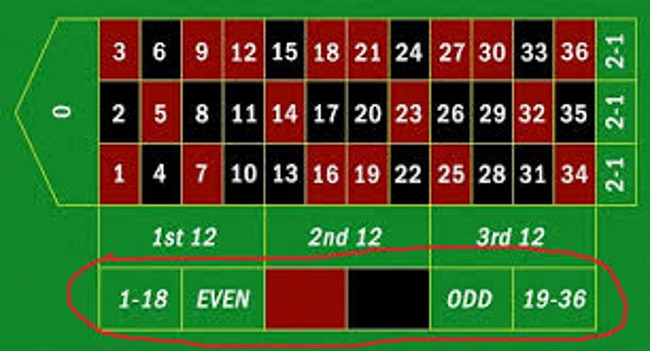 The Grand Martingale Betting Strategy