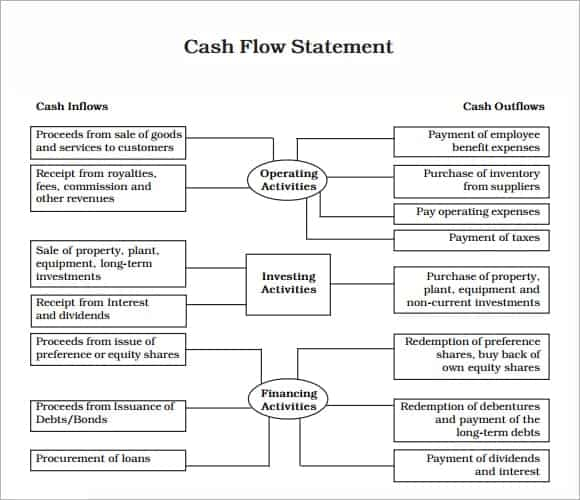 17 Free Cash Flow Statement Templates - Word Excel Sheet Pdf