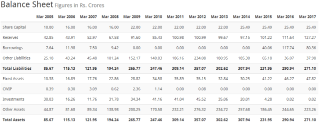 GP Petroleums Ltd balance Sheet