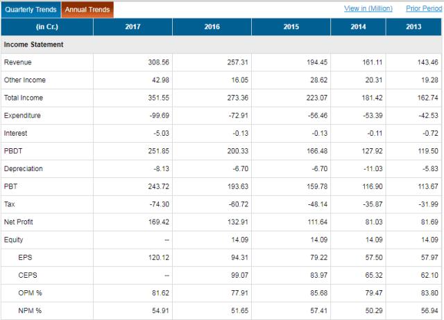 Stock Share Price NESCO LTD Get Quote nesco BSE