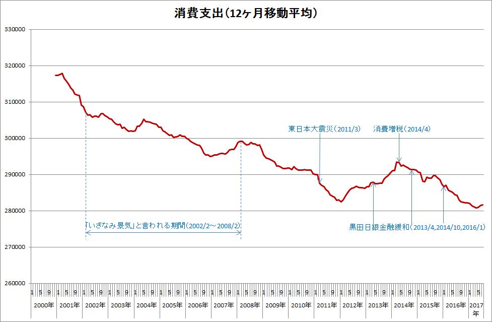 消費支出(移動平均)