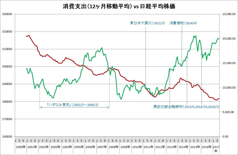 消費支出と日経平均株価