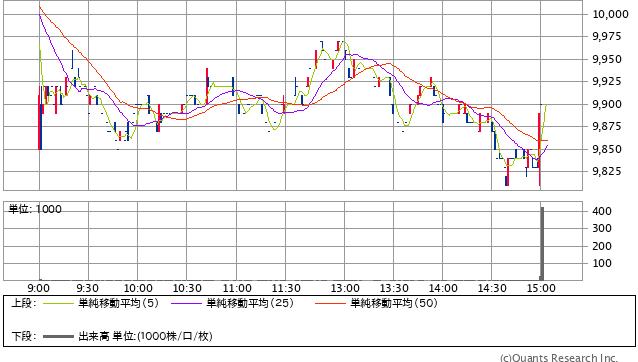 20210527増加_6465ホシザキ