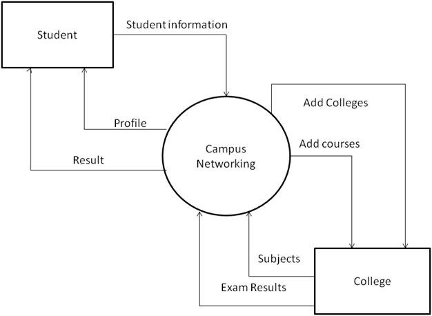 System design of College Network System  Free Student Projects