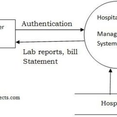 Er Diagram Student Library Ford Falcon Icc Wiring System Analysis Design Hospital Management - Projects