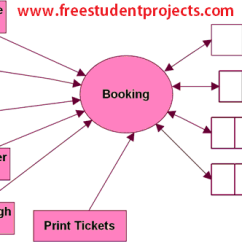 Level 0 Dfd Diagram For Library Management System Uk Domestic Wiring Travel And Tourism - Free Student Projects