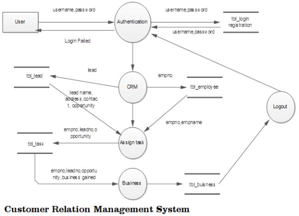 Customer Relation Management System