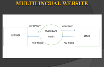 Multilingual Website