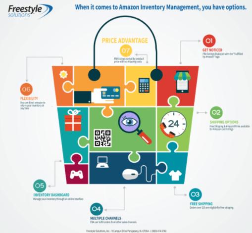 amazon-manage-inventory