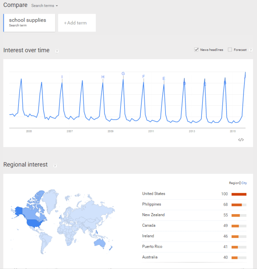 google trends digital retail guide
