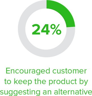 24% retail associates encouraged customer to keep product