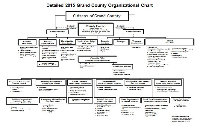 40 Free Organizational Chart Templates (Word, Excel