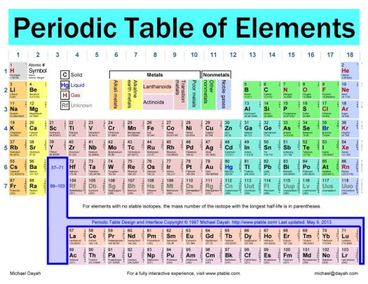 Names of rows in the periodic table periodic diagrams science periodic table latin names of the elements in urtaz Choice Image