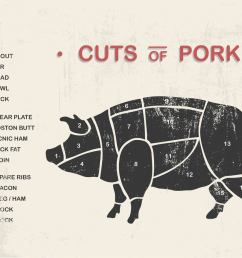 cuts of pork vectors [ 1136 x 936 Pixel ]
