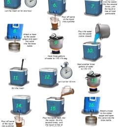home beer brewing process diagram beer brewing equipment whole grain diagram work harden grain diagram [ 800 x 1456 Pixel ]