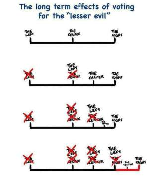 Effects of Lesser Evil Voting