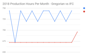 2018 Production Hours Per Month - Gregorian vs IFC
