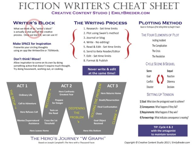 Fiction Writers Cheat Sheet by Ripleynox d5rbhow