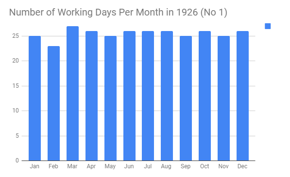 Num Working Days Per Month in 1926 - George Eastman 1926