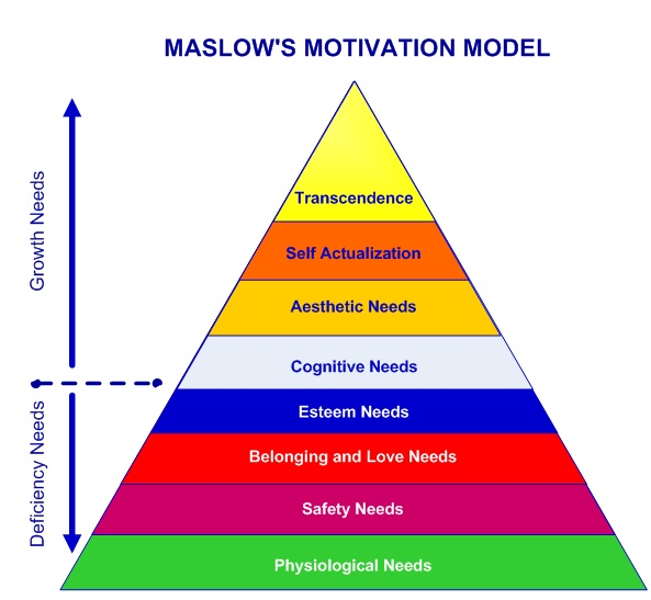 Maslow Hierarchy of Needs - 8 Levels