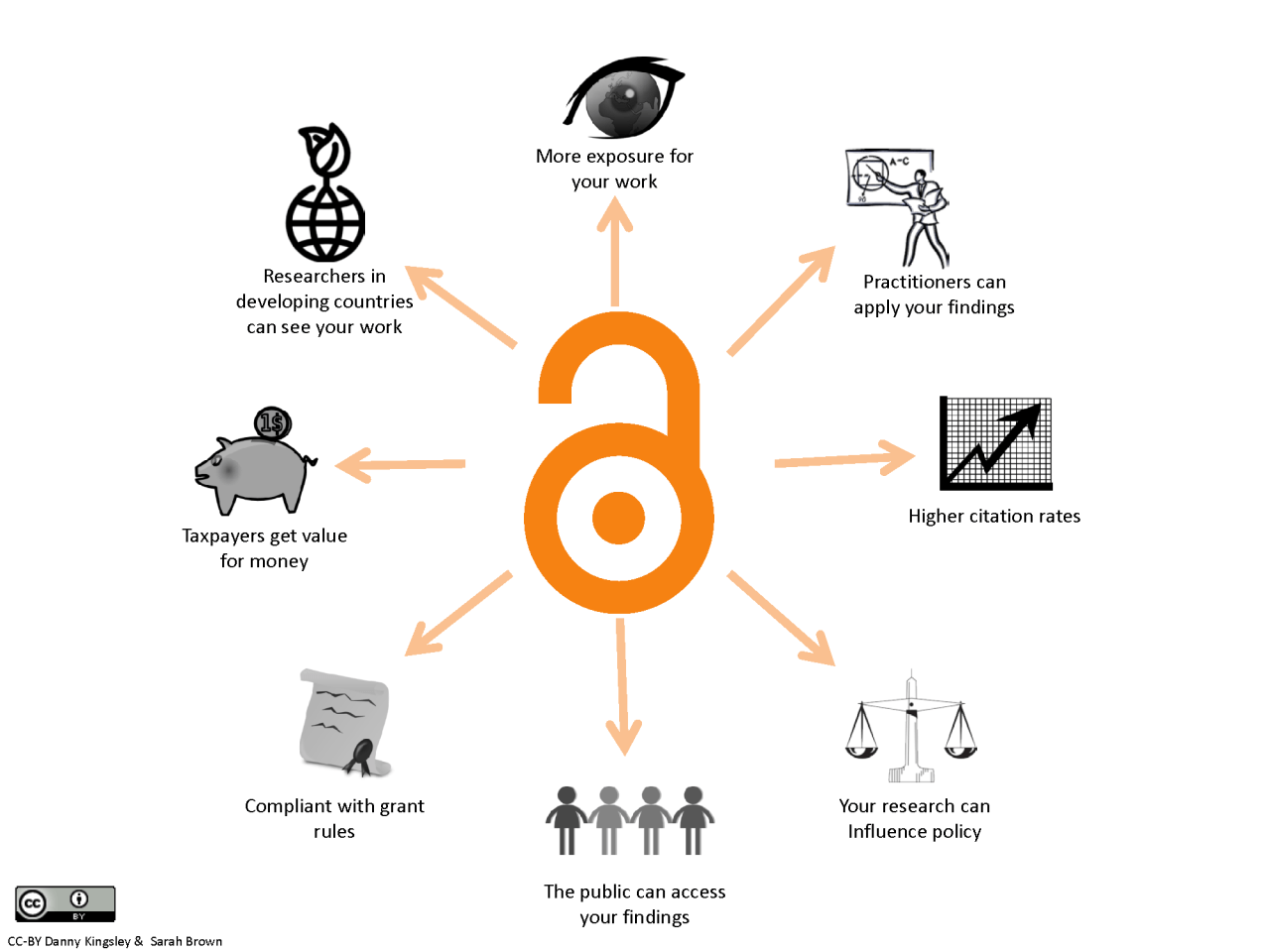 Open Access Research