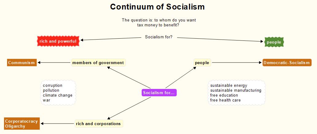Continuum of Socialism