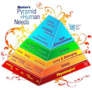 Maslow's Hierarchy of Needs (5 levels)