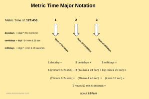 Metric Time - Converting Major Time Periods