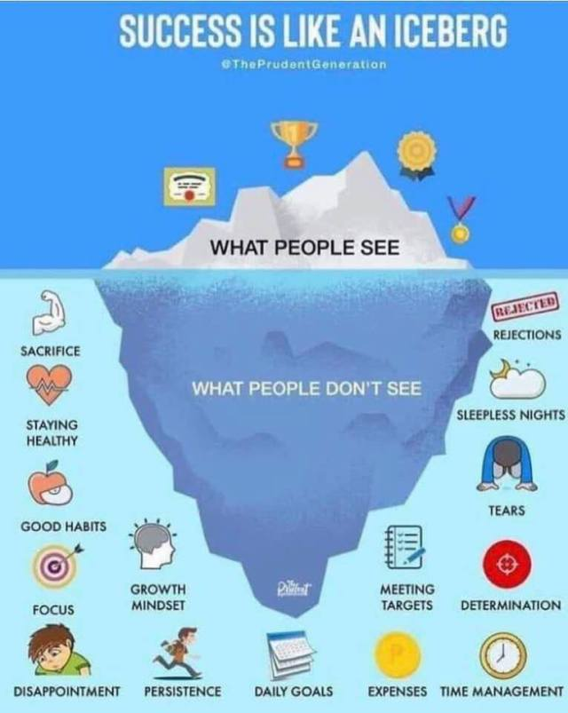 Success is Like an Iceberg: Stuff You see... Stuff you don't see. ..