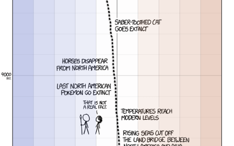 A Timeline of Earth's Average Temperature Since the Last Ice