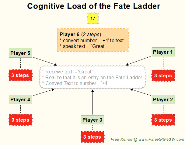 Cognitive Load of the Fate Ladder