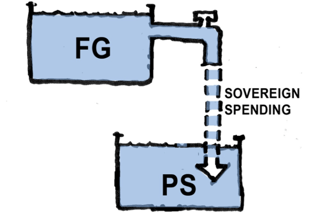 Money from Federal Government being poured into the Public Sector through government spending (Diagrams and Dollars: Modern Money Illustrated)