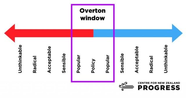 Diagram of the Overton Window
