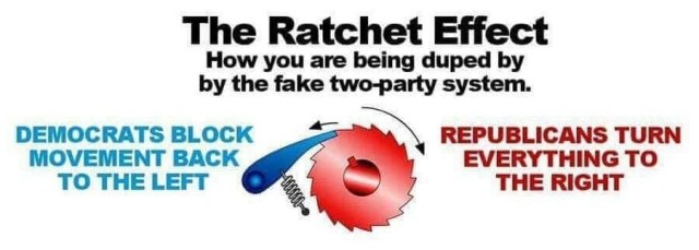 The Ratchet Effect - How you are being duped by the fake two-party system. Republicans turn everything to the right. Democrats block movement back to the left.
