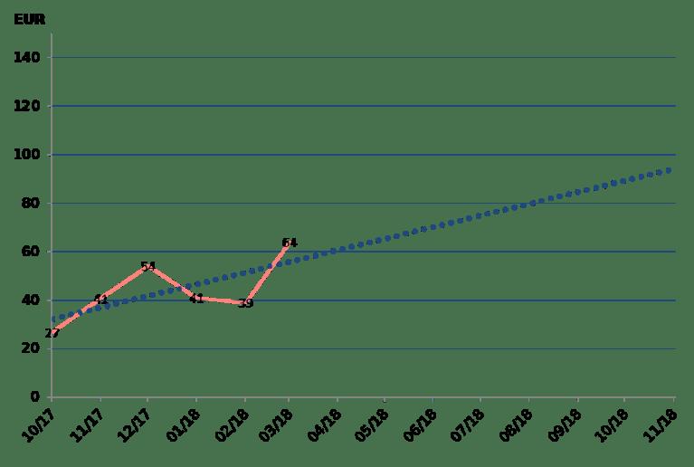 cashflow passives einkommen prognose