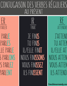 also learn french how to conjugate regular verbs in rh frenchinnormandy