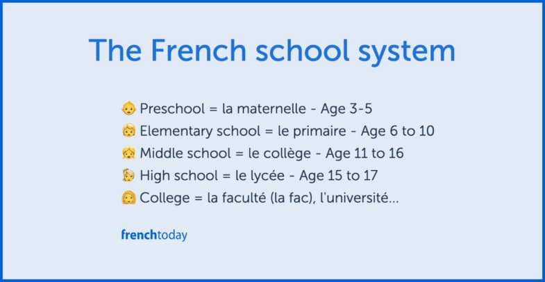 The French School System Explained