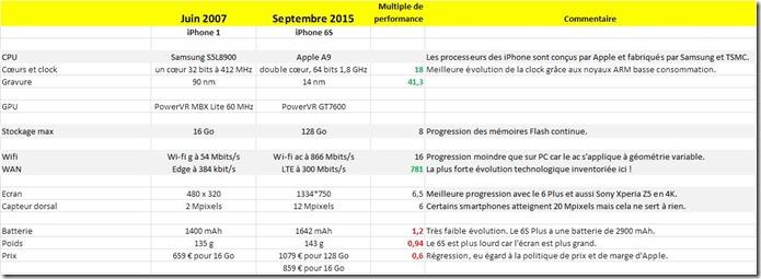 Application-Loi-de-Moore-sur-les-iPhone_thumb